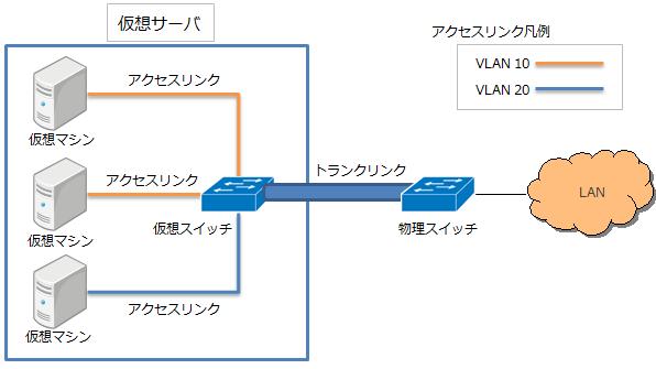 サーバ仮想化VLAN構成