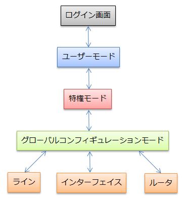 ルータモード遷移図