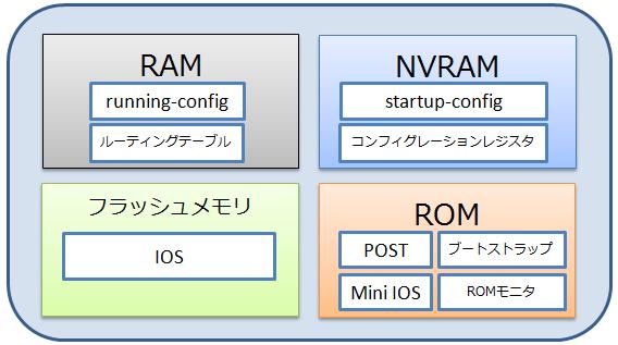 Ciscoルータのメモリ構成