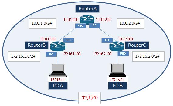 OSPFネットワーク構成