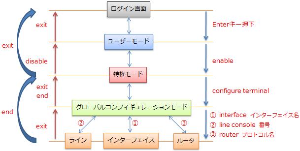 ルータモード遷移コマンド