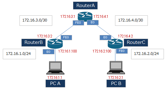 RIPv2ネットワーク構成