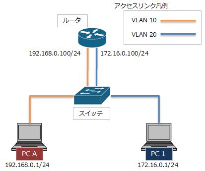 VLANの数だけポートと接続する方法