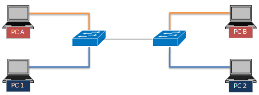 スイッチ間接続図