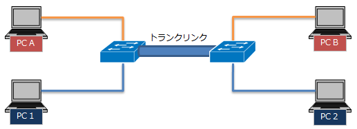 トランク接続図