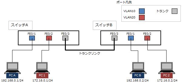 VLANネットワーク構成図