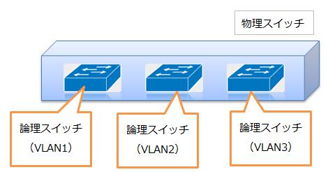 VLAN概念図