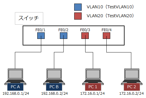 VLAN構成図